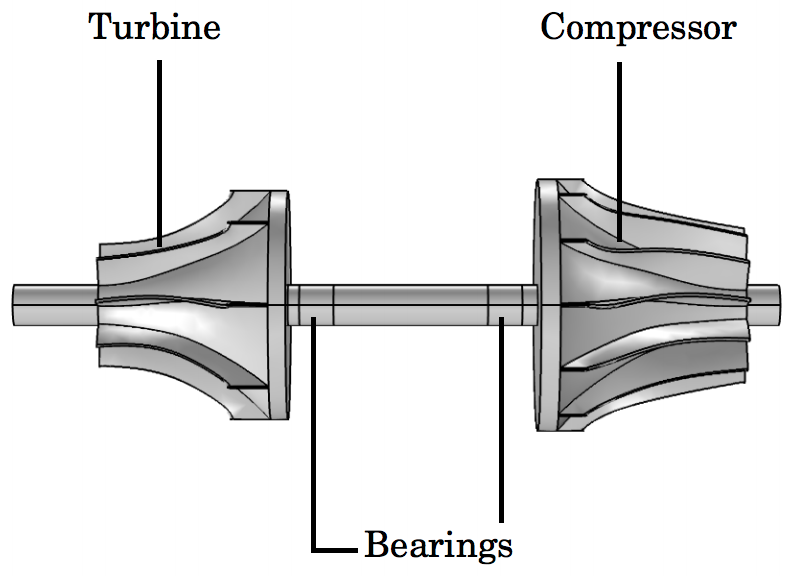 Schematic of a typical turbocharger.