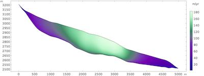 velocity-field-glacier-model-featured