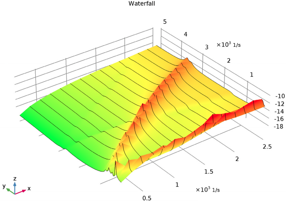 A Waterfall plot of a turbocharger with cross-coupled stiffness.