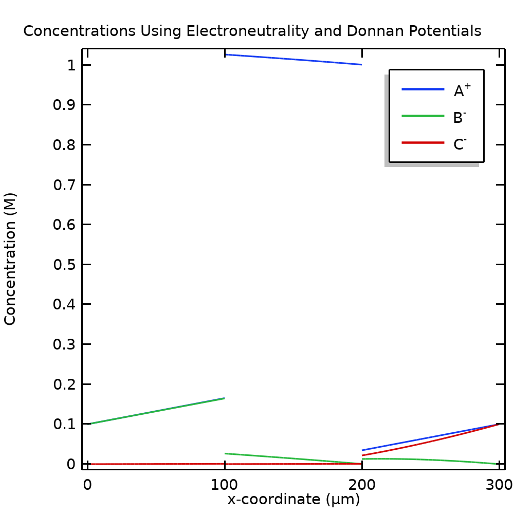 A 1D plot of the concentrations when using Donnan potentials.
