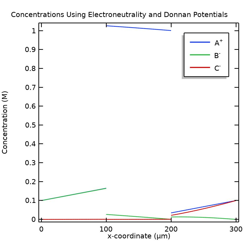Одномерный график концентраций при использовании потенциалов Доннана.
