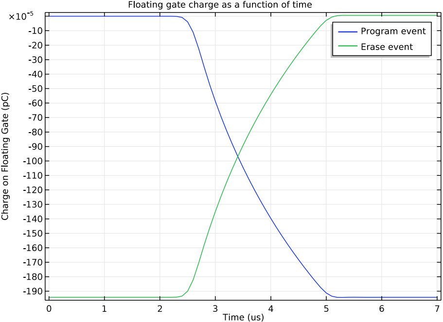 A plot of the floating gate charge of an EEPROM device in COMSOL Multiphysics®.