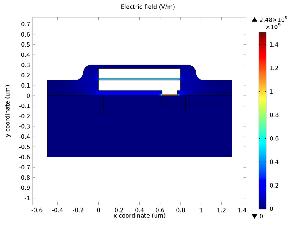 A plot of the electric field during the voltage pulse in an EEPROM.