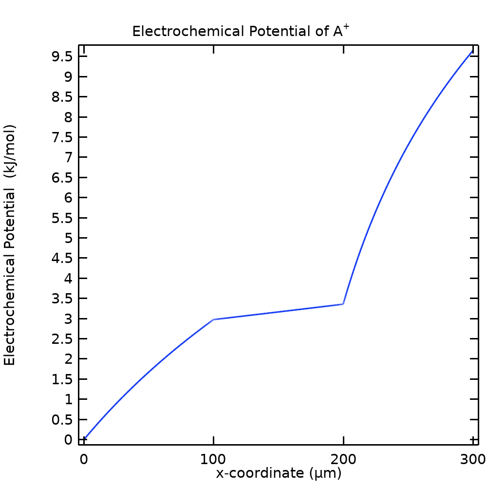 A 1D plot of the electrochemical potential of a particular ion for an NPP model.