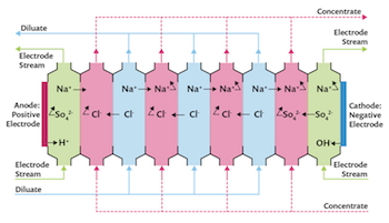 electrodialysis-cell-desalination-featured