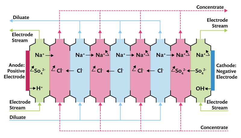 An illustration of an electrodialysis cell with ion-exchange membranes between the fluid compartments.