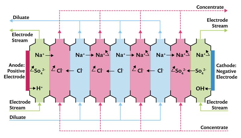 Схема электродиализной ячейки с ионообменными мембранами между отсеками жидкости.