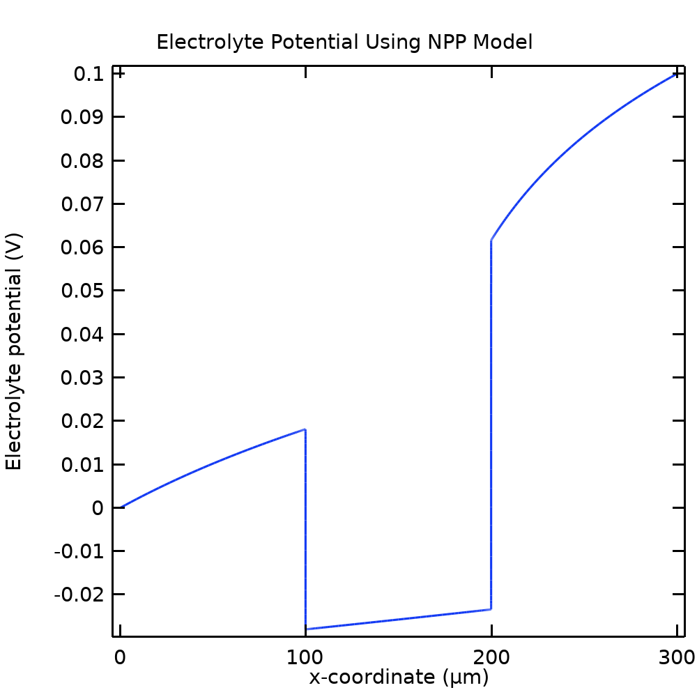 A 1D plot of the electrolyte phase electric potential for an NPP model.