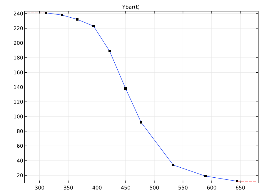 A graph plotting the interpolation function for temperature and shear stress.