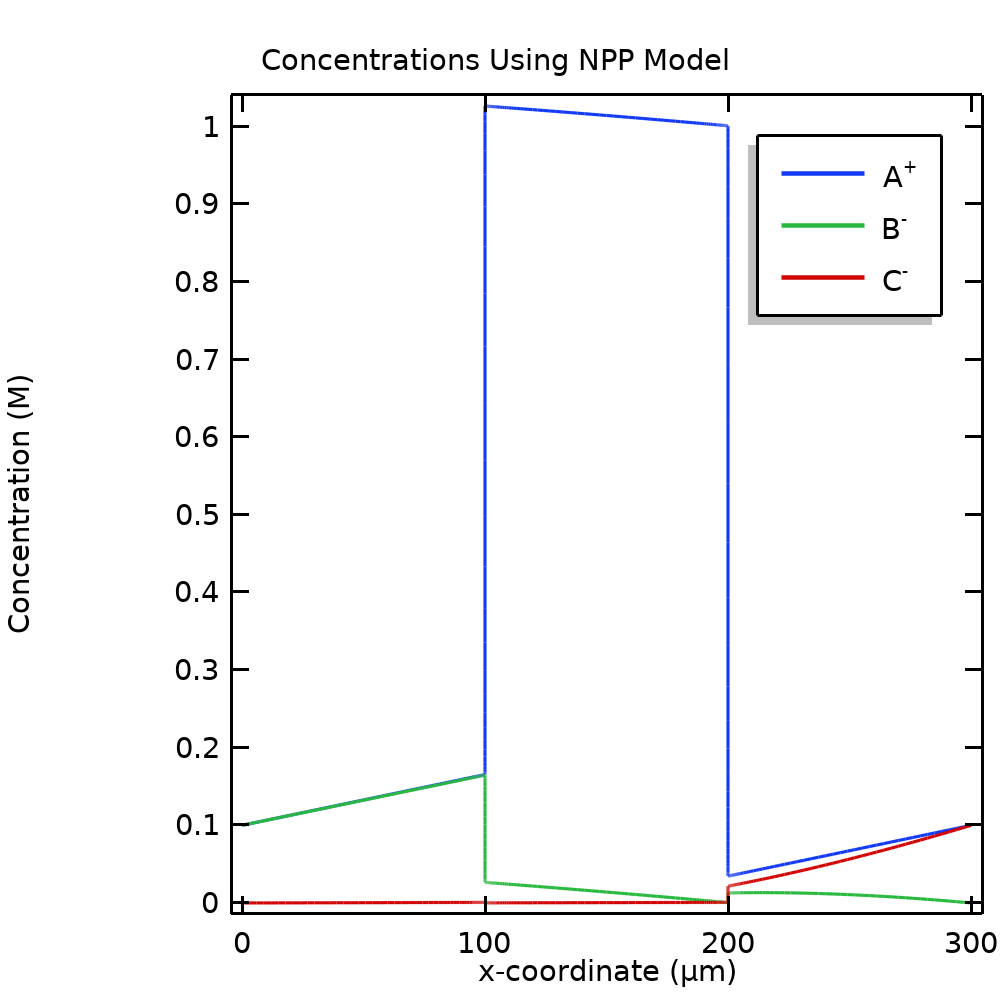 A 1D plot of the molar concentrations for an NPP model.