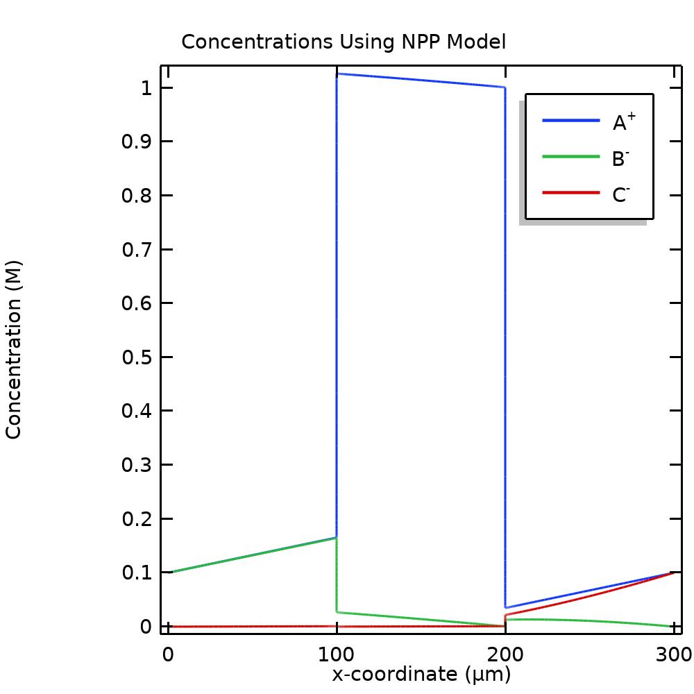 Одномерный график молярных концентраций в модели НПП.