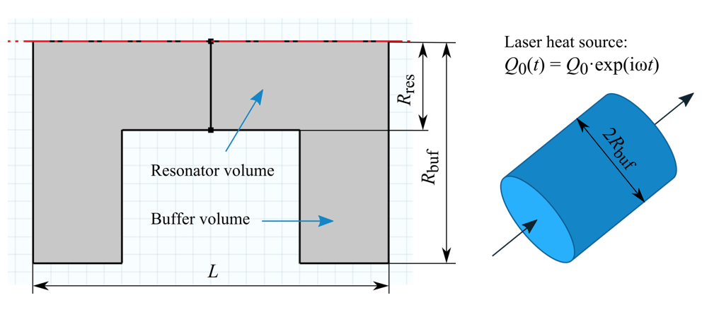 The geometries of a photoacoustic resonator and heat source.