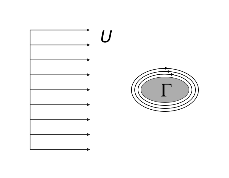 Schematic of the potential flow around an obstacle with circulation in 2D.