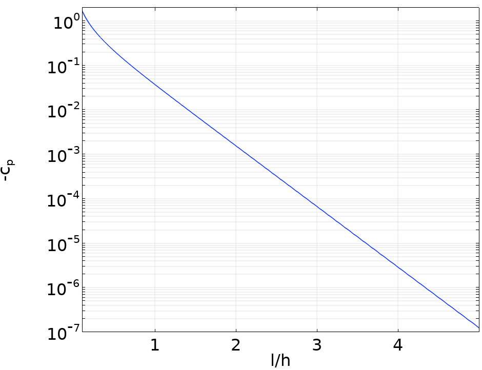 A plot of the pressure coefficient along the inner wall of the bend.