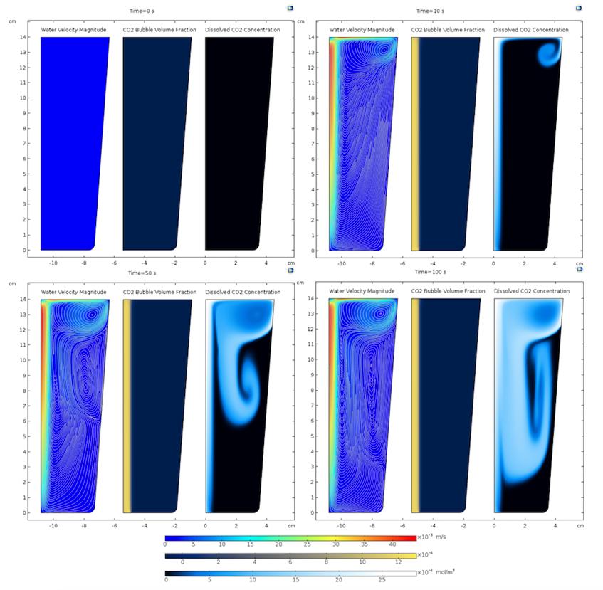 Результаты моделирования газирования в четыре момента времени.