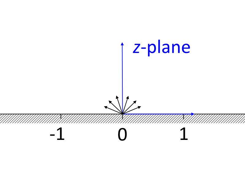 Schematic of the upper half of a plane.
