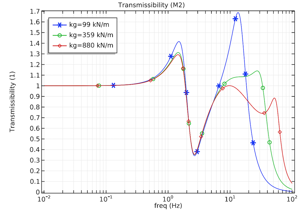 A 1D plot of the vertical displacement transmissibility of the lower wobbling mass for various types of soil.