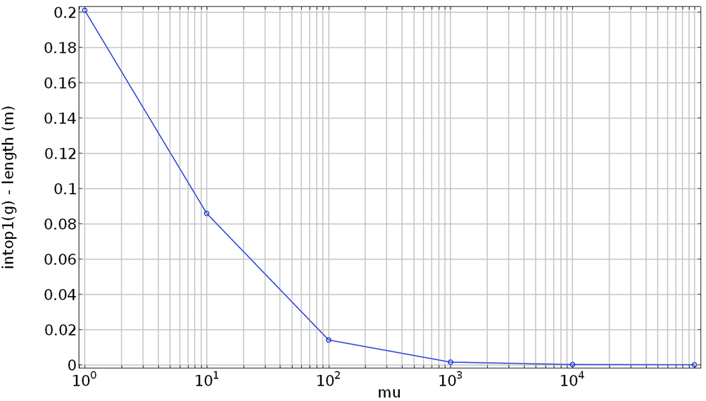 A 1D plot comparing the difference between specified and computed lengths and the penalty factor.