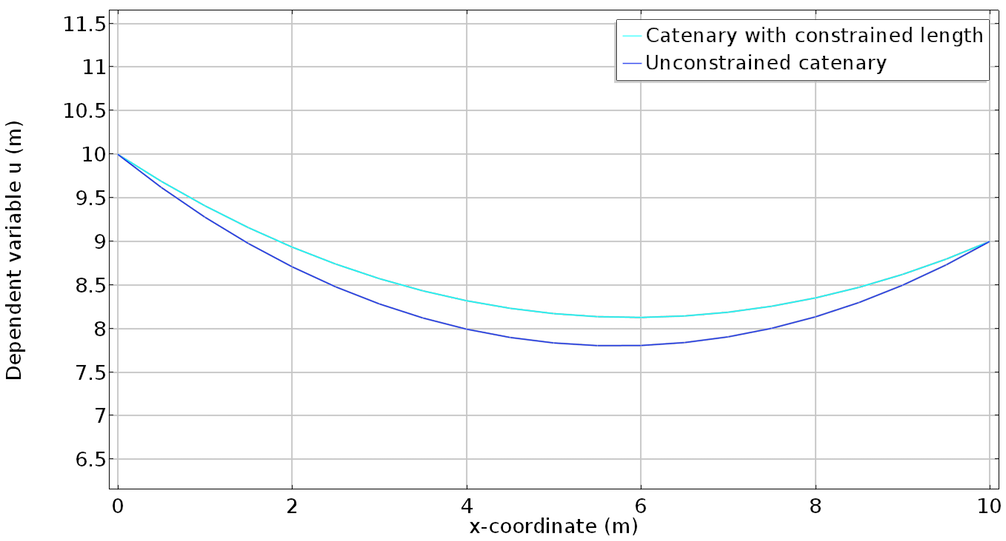 A plot comparing a catenary with constrained length and an unconstrained catenary.