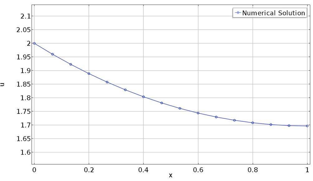 График решения с учетом ограничений в COMSOL Multiphysics.