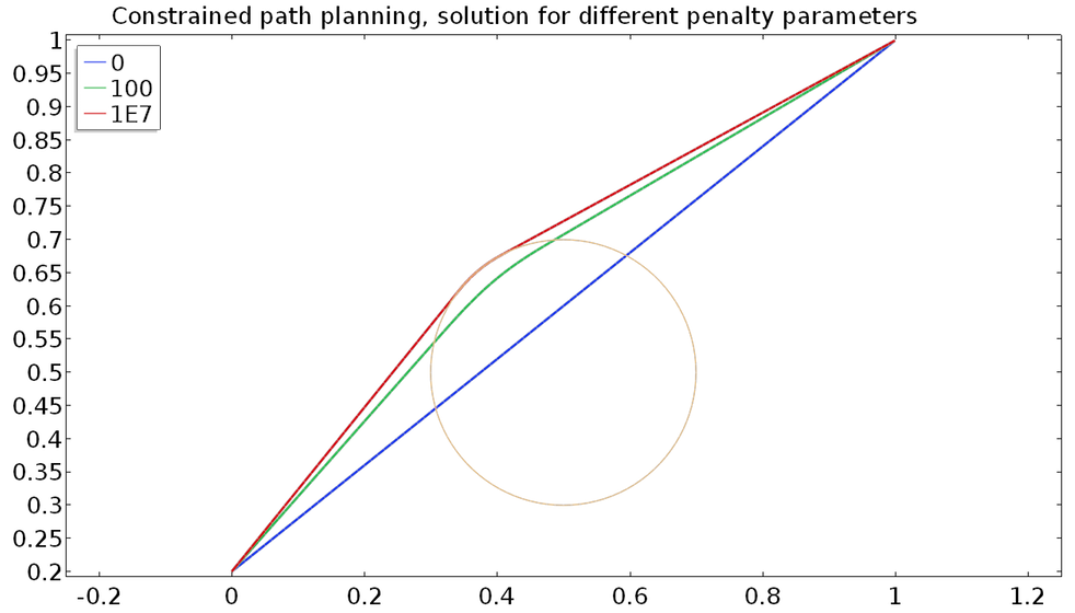 A plot for constrained path planning.
