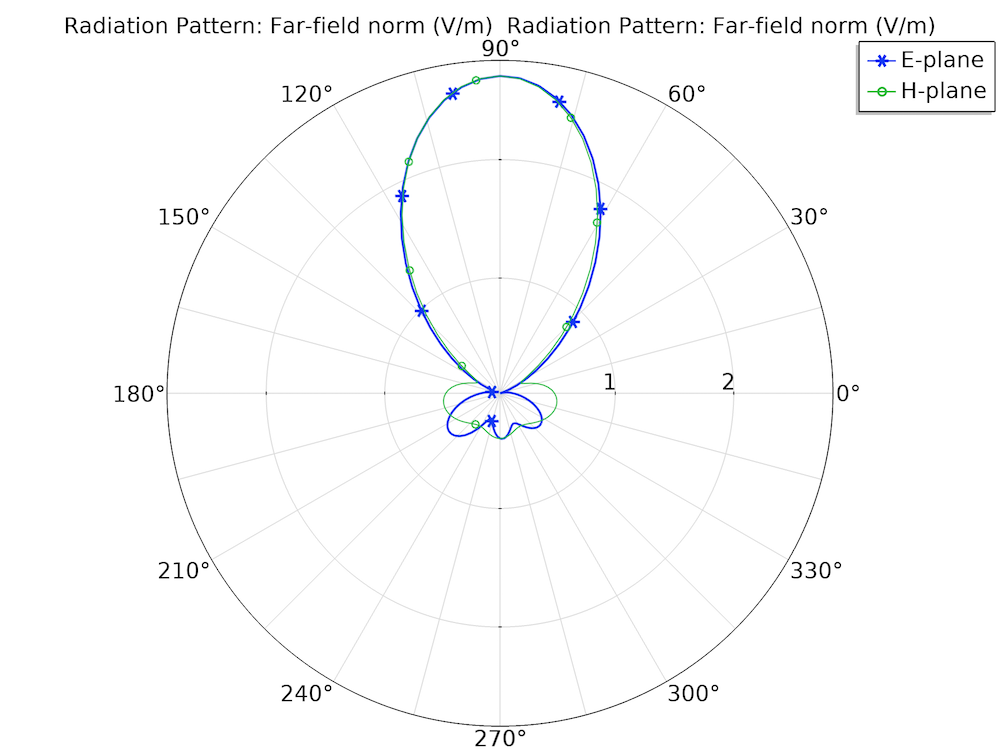 A plot visualizing the far-field radiation patterns of a DRA.