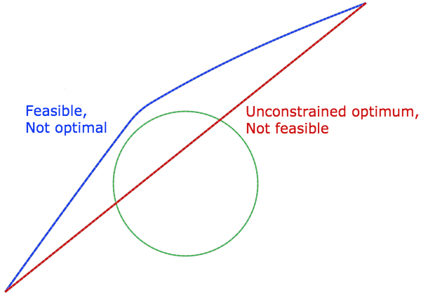 A simple illustration of the inequality constrained problem.