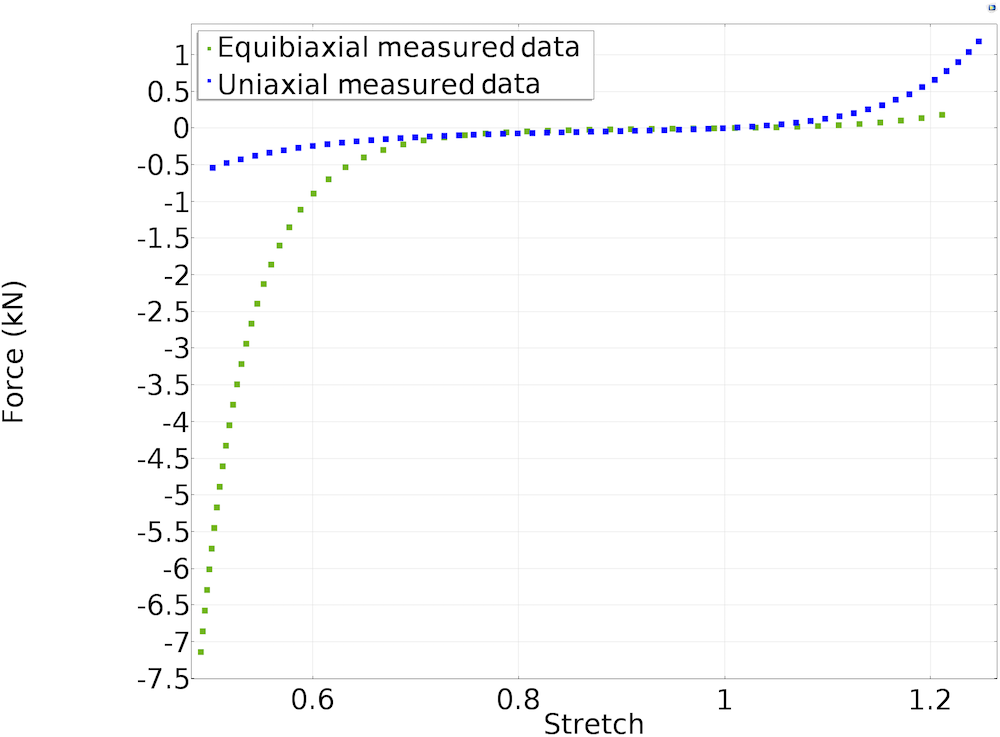 A 1D plot comparing measured data for uniaxial and equibiaxial tests.