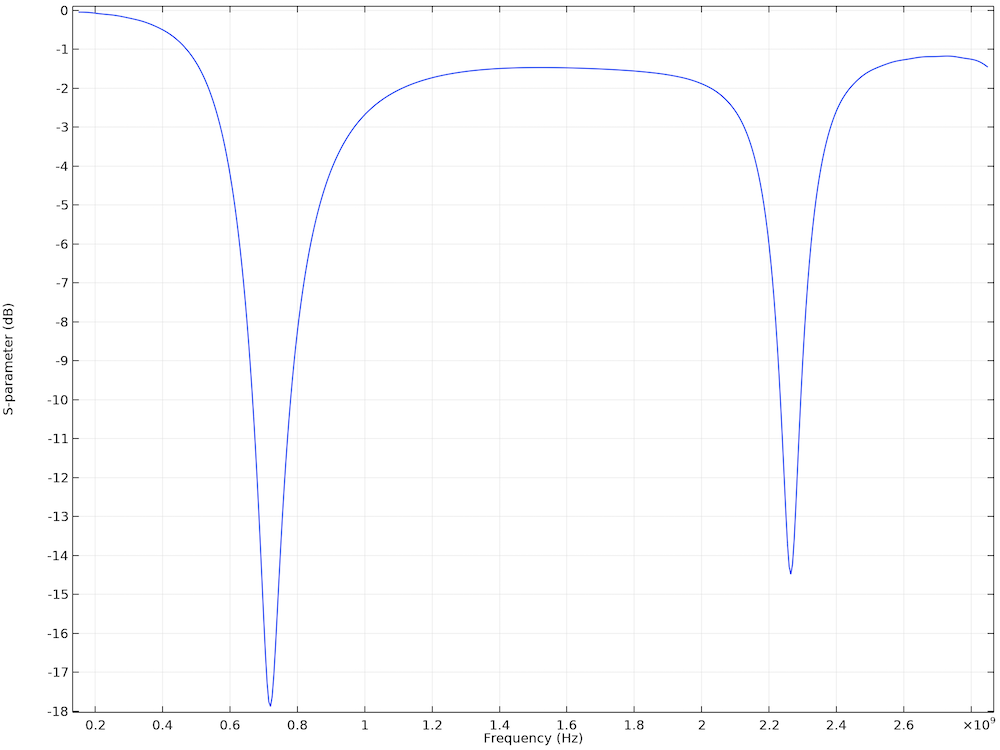 A plot of the S-parameters for two resonance regions in a printed strip antenna