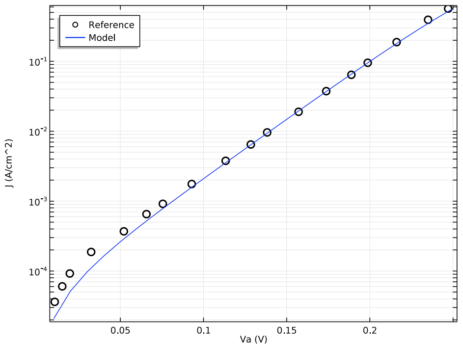 A 1D plot comparing the Schottky diode model with experiments.