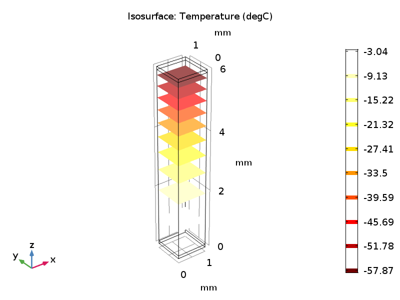 Simulation plot showing the isothermal surfaces within a thermoelectric leg.