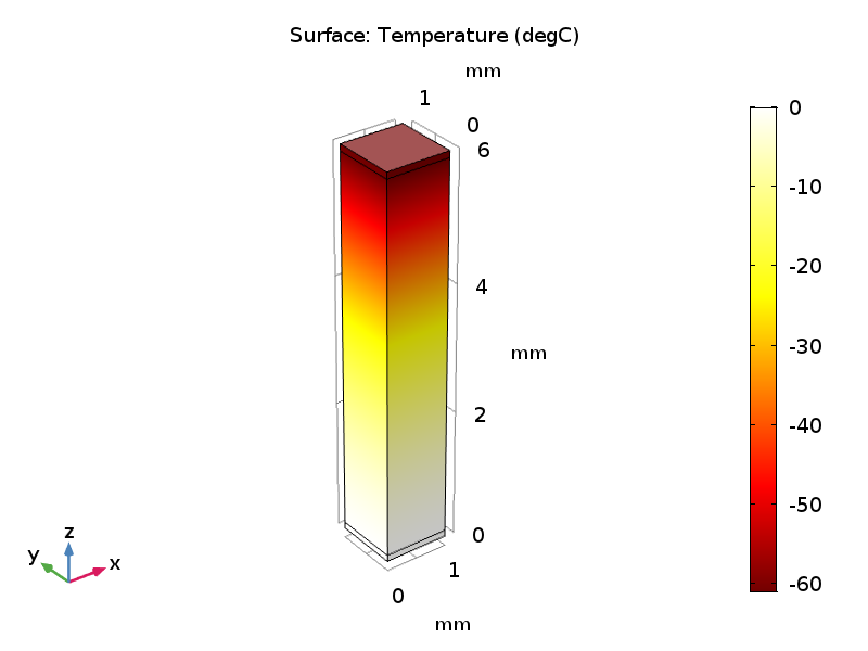 Heat transfer simulation results showing the temperature field of a thermoelectric leg.