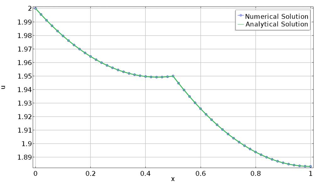График решения с сеткой, при построении которой добавлен узел в центральной точке.