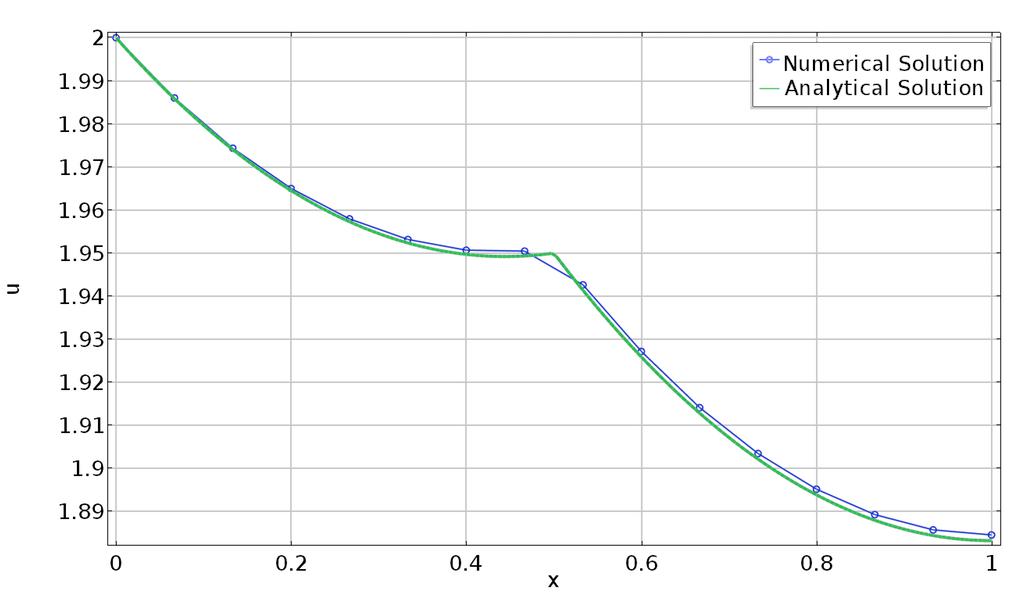 График решения в случае, когда центральной точке не соответствует ни один из узлов сетки.