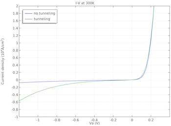 curve-comparison-plot-COMSOL-featured