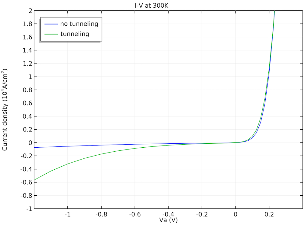 A plot comparing the J-V curves with and without tunneling.
