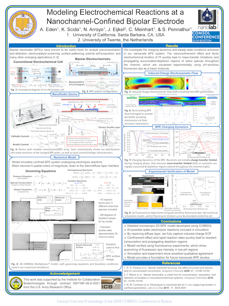 A poster on research involving modeling electrochemical reactions at a bipolar electrode.