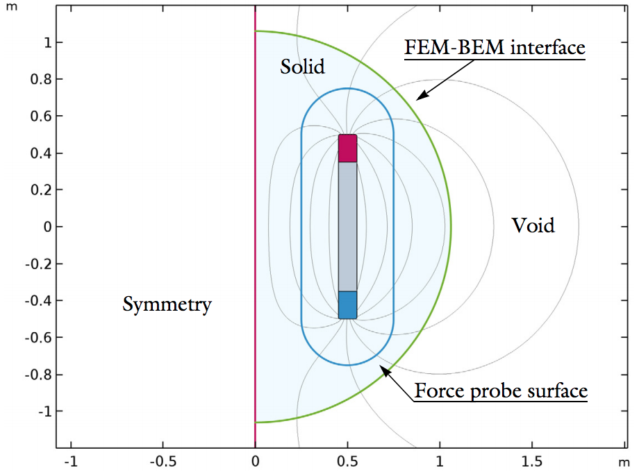 The 2D geometry of an EM force verification model.