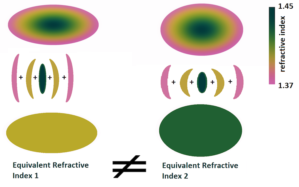 An image of the refractive index in equivalent lenses for each layer.