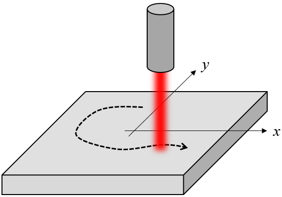 A schematic showing a laser heat source heating a flat workpiece.