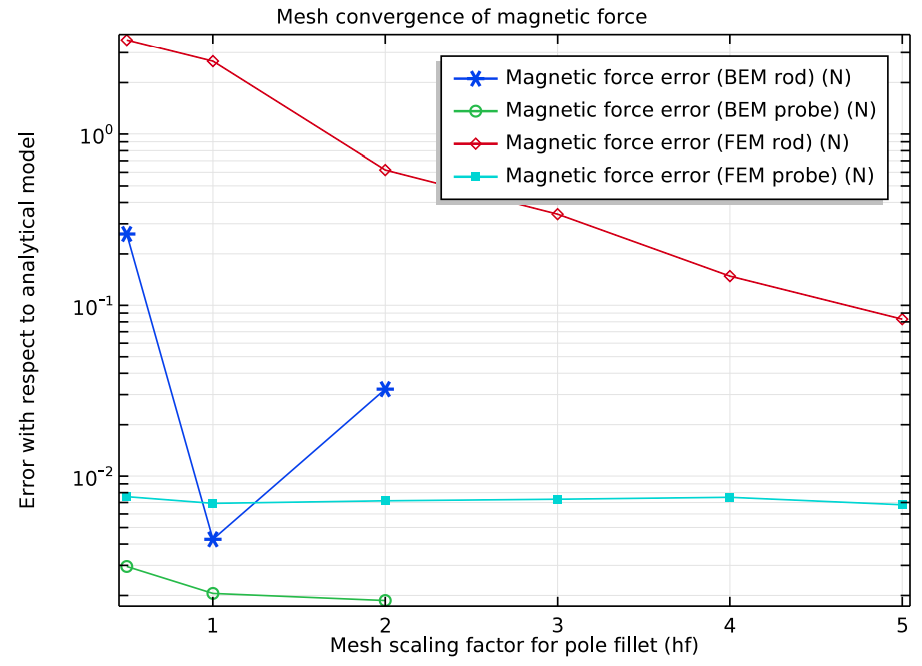 A plot comparing the magnetic force error when using boundary elements versus finite elements.