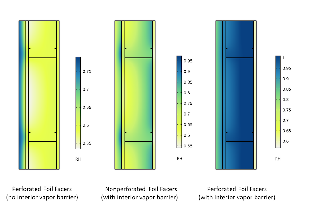 3 side-by-side plots comparing insulation in a building enclosure.