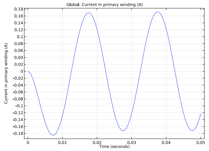 A plot of the current in the primary winding of the unity transformer.