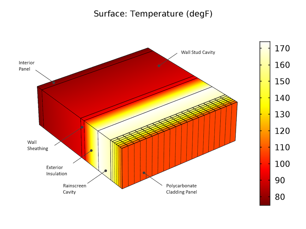 A plot of the CFD simulation results for solar heat gains in a rainscreen system.