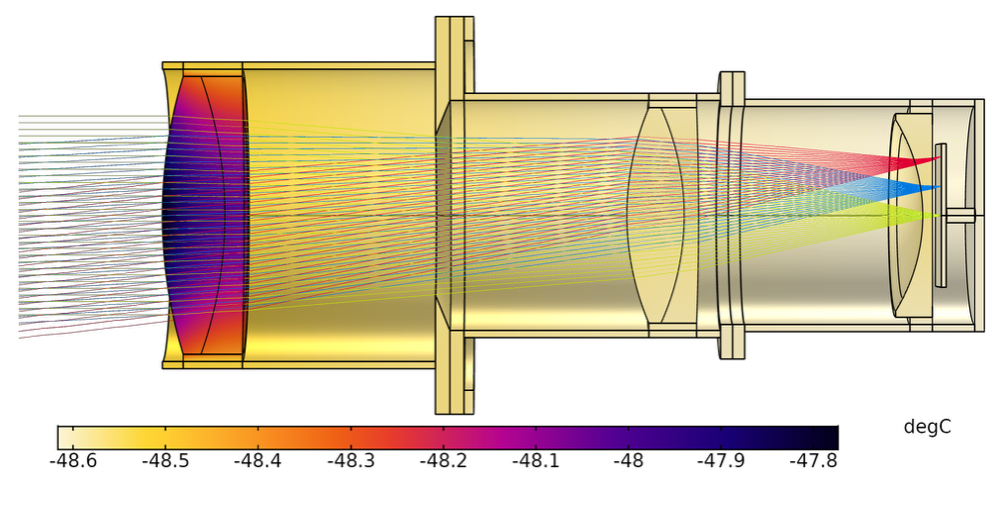 A plot of the ray trajectories in a heated Petzval lens system in COMSOL Multiphysics.