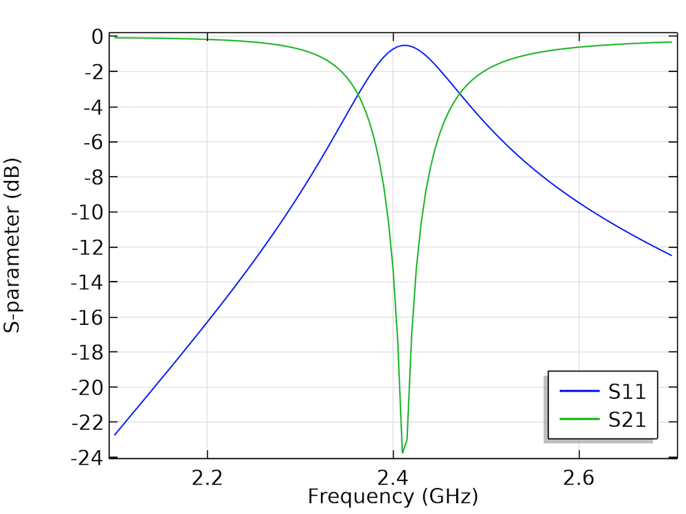 A plot of S11 and S21 parameters as a function of frequency.
