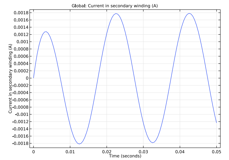 A plot of the secondary winding current in the unity transformer model.