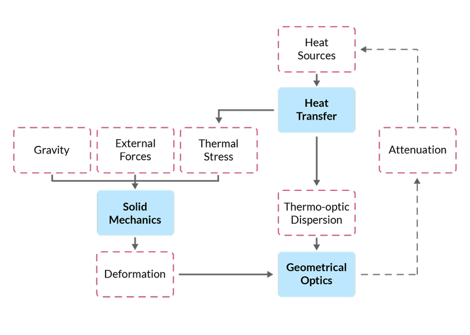 A chart showing the different physical phenomena involved in a STOP analysis.