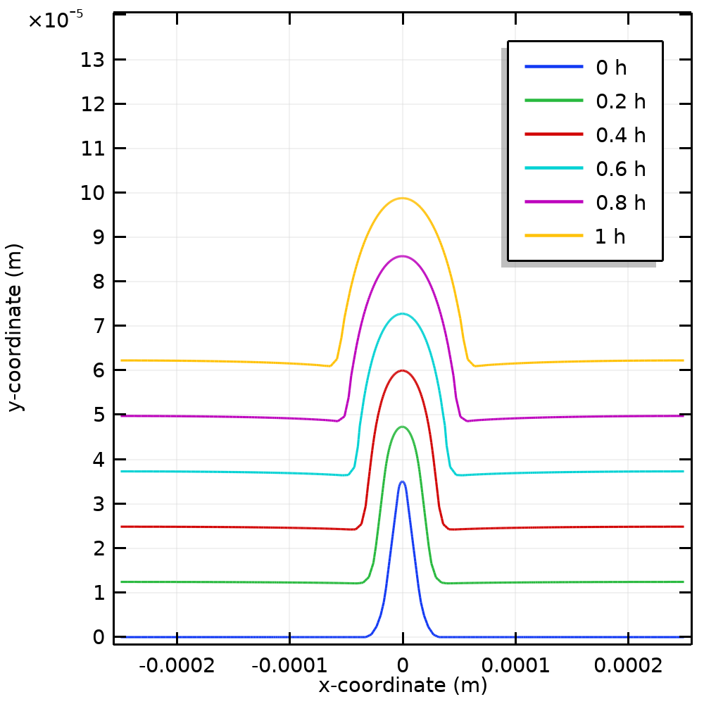 A plot comparing surface profile evolution and arc length for an electrochemical plating simulation.