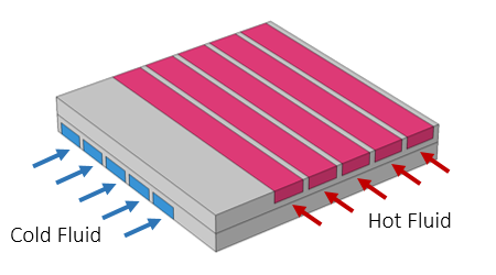 A schematic of a cross-flow heat exchanger submodel.
